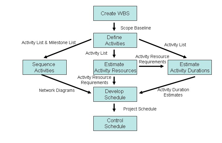 Precedence Diagram Method Project Management Welder Generator Wiring Become A Certified Manager May 2011