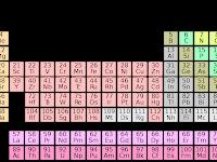 Unsur Kimia : Pengertian, Jenis, Tatanama, Tabel
