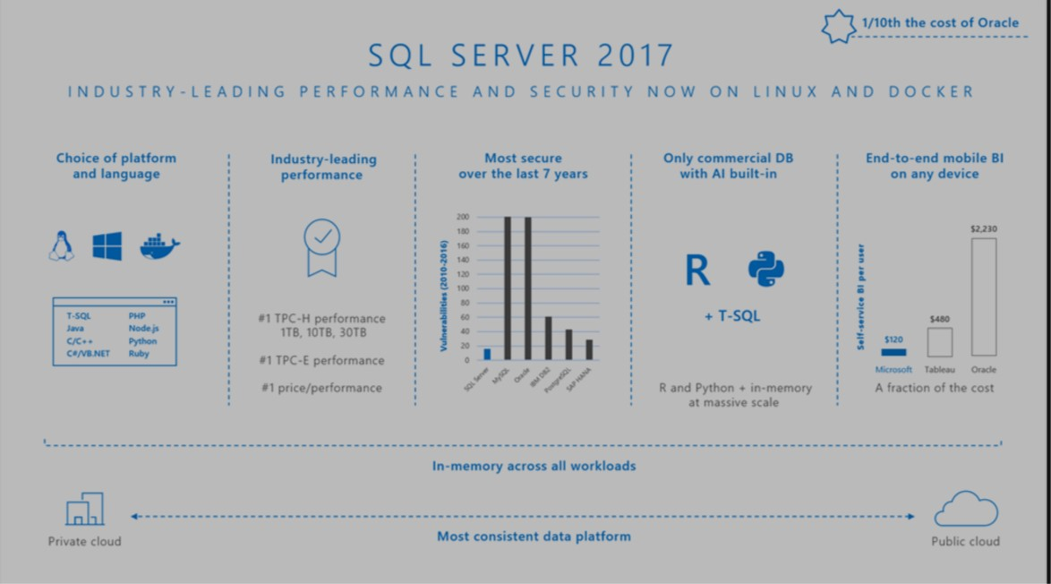 Download Microsoft SQL Server 2017 Stand Alone Offline