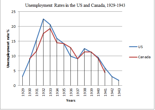 Murphy on ...Unemployment During The Great Recession