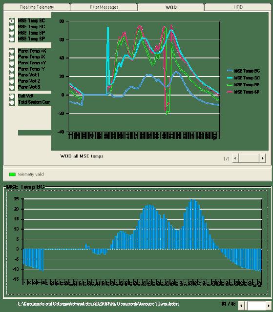 FUNCube-1 WOD Chart