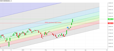 Banknifty Daily Candlestik chart