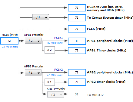 Peripheral clock configuration