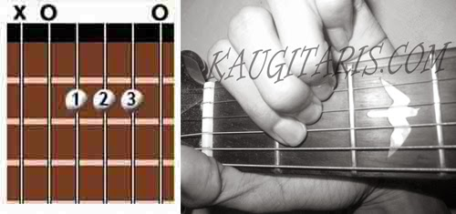 kunci dasar gitar
