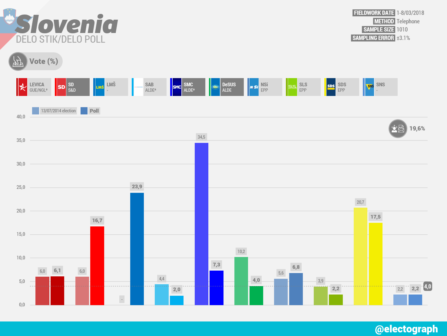 SLOVENIA Delo Stik poll chart for Delo, March 2018