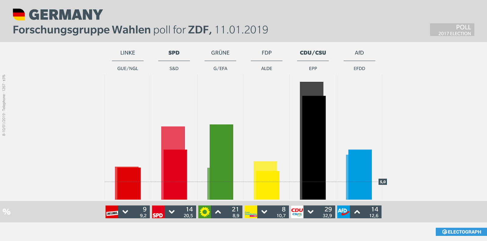 GERMANY: Forschungsgruppe Wahlen poll chart for ZDF, 11 January 2019