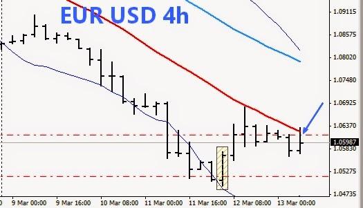 trading online cambio euro dollaro