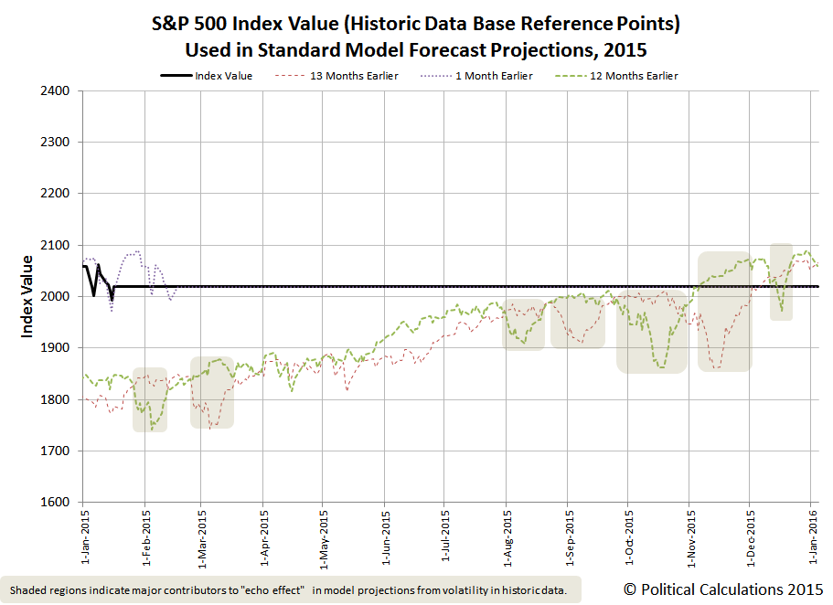 S&P 500 Index Value (Historic Data Base Reference Points) Used in Standard Model Forecast Projections, 2015