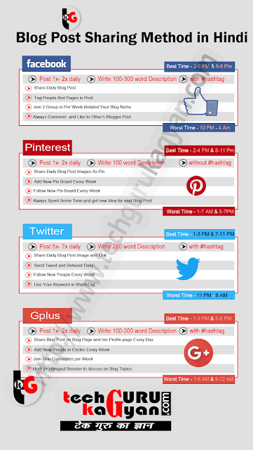 Blog-Post-Promotion-Guide-in-Hindi-Infographic