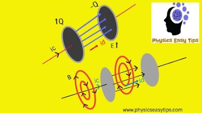 electromagnetic wave,conduction current,displacement current,