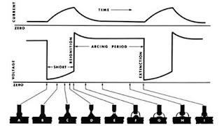 Hình ảnh chuyển dịch ngắn mạch trong hàn MIG