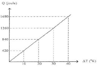 grafik kalor terhadap perubahan suhu