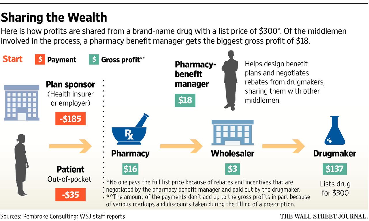 Drug Channels: Follow the Dollar Math: How Much Do ...