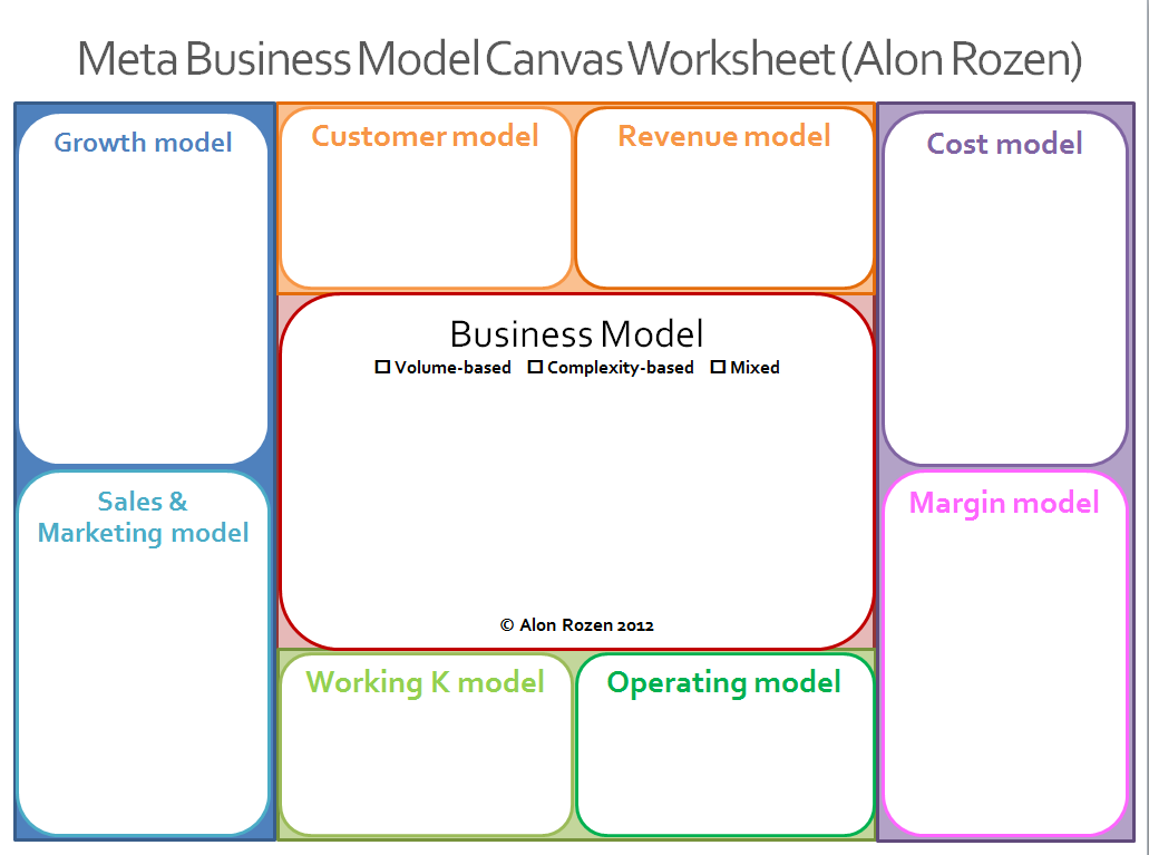 MetaBusinessModels: Meta Business Model Worksheet