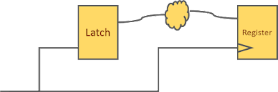 Timing path from a positive level-sensitive latch to a positive edge-triggered register