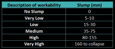 Workability corresponding to slumps of concrete