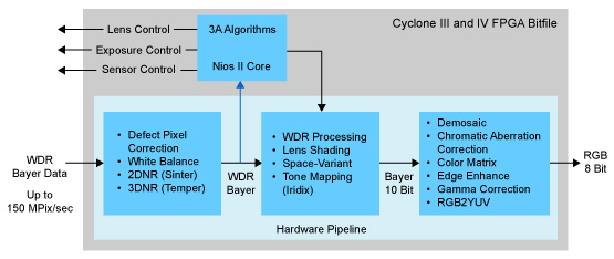 Image Sensors World: Altera, Apical, AltaSens Jointly Develop WDR