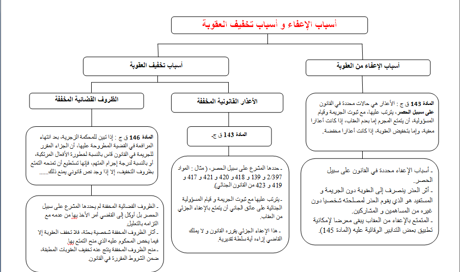 خطاطة مبسطة لاسباب تشديد العقوبة وأسباب الإعفاء والتخفيف منها في القانون الجنائي المغربي.