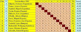 Cuadro de clasificación del I Torneo Internacional de Ajedrez Costa del Sol 1961 por orden final de clasificación