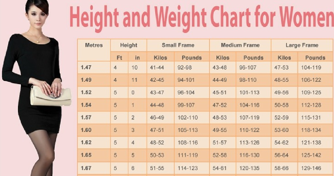 Weight Chart For Women: What Is Your Ideal Weight According To ...