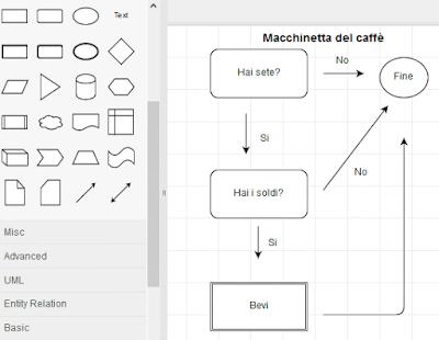 Come creare diagrammi online