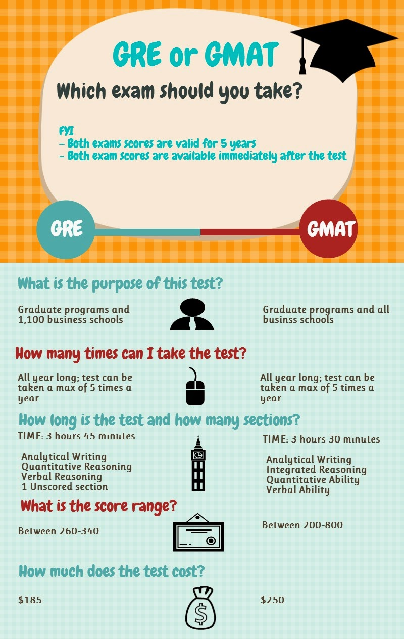 gmat or gre steps to choosing the right mba program work or in business administration mba program and have questions about which test would be the right choice for you then the infographic below explains some