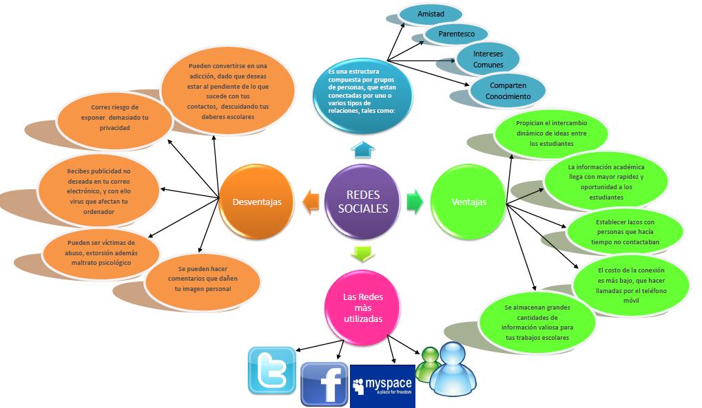 Redes Sociales Redes Sociales Mapa Conceptual