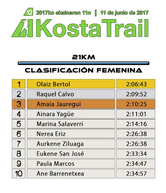 Clasificación Costa Trail 2017 - 21KM Femenina