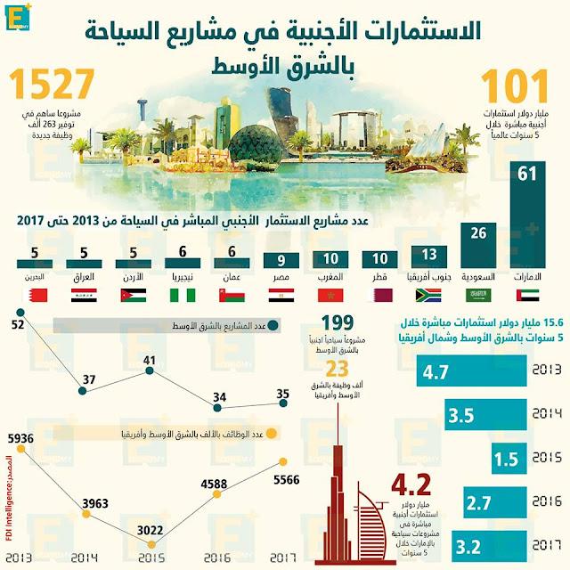 الاستثمارات الأجنبية في مشاريع السياحة بالشرق الأوسط