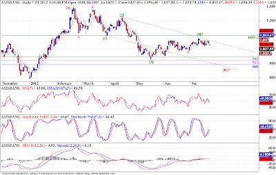Banknifty, Axisbank - Elliott Wave Analysis