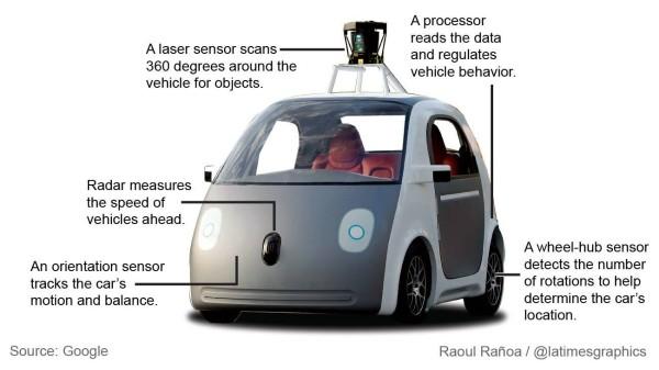 5G in Cars