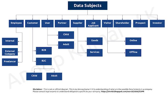 Data subjects in GDPR