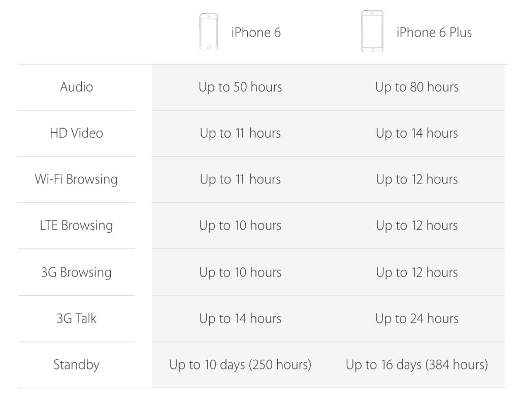 Everything You Need To Know About The Iphone 6 And Iphone