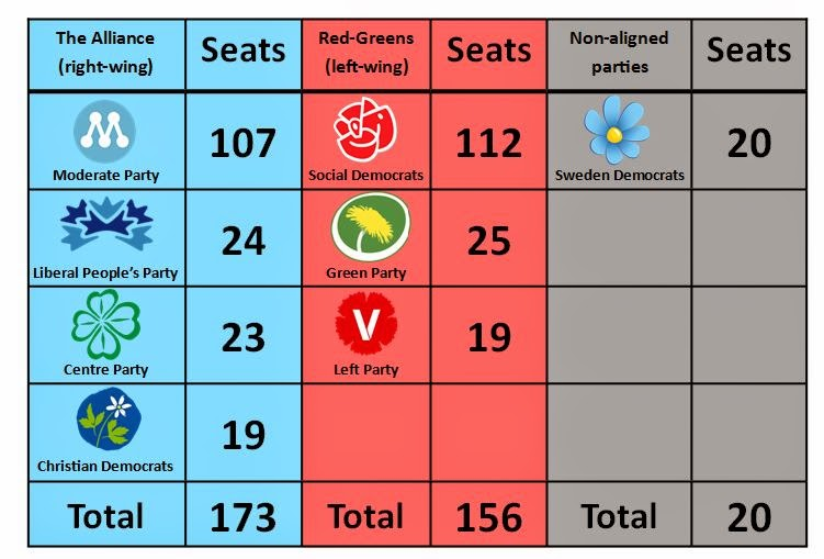 International Elections: Swedish elections-the end for the ...