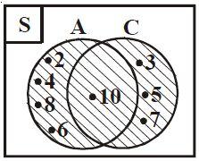 Pengertian dan contoh soal gabungan dua himpunan berpendidikan b c 1 2 3 5 7 9 lihat diagram venn di bawah daerah yang diarsir menunjukkan b c ccuart Gallery
