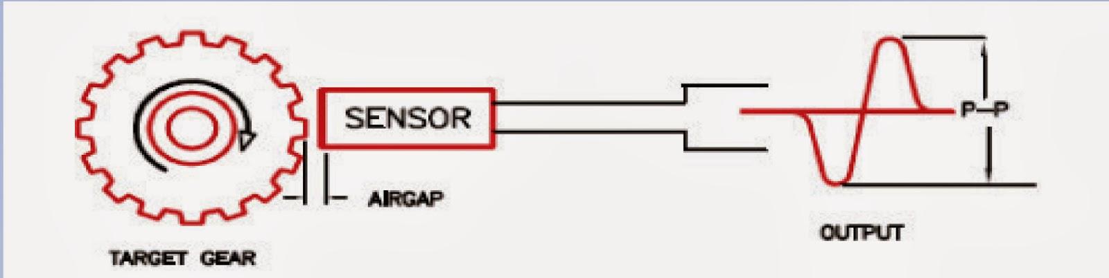 how to make a speed sensor