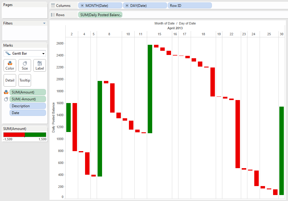 Waterfall chart also breaking bi creating charts in tableau rh bispot