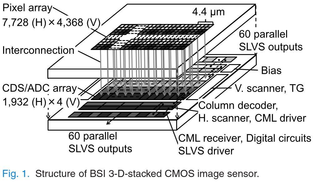 Схема устройства CMOS-сенсора с 3D-стекингом
