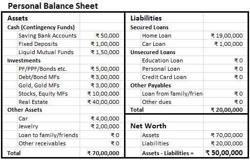 simple personal balance sheet example koni polycode co