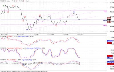 USDINR - Elliott Wave Analysis