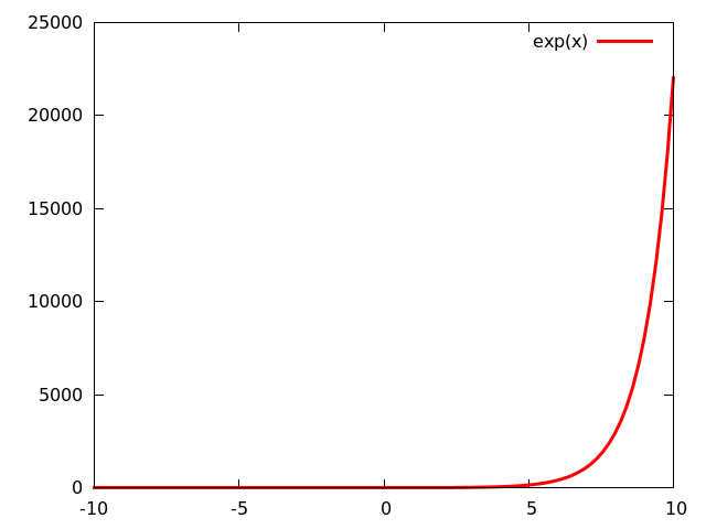 Add Equation to Seaborn Plot (and separate thousands with commas