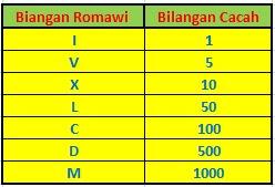 http://www.matematikadasar.info/2018/01/contoh-soal-bilangan-romawi-matematika-kelas-4-sd.html