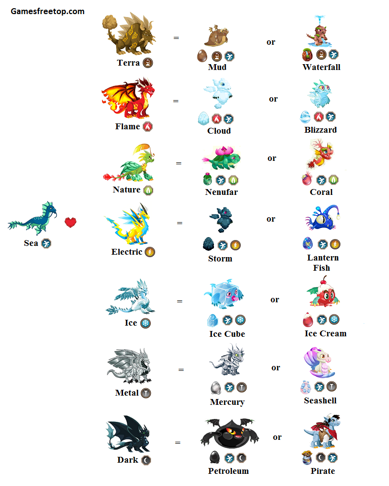 Sea dragon city breeding chart guide games free top.
