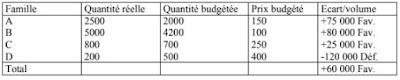 Tableau de calcul de l'écart sur volume