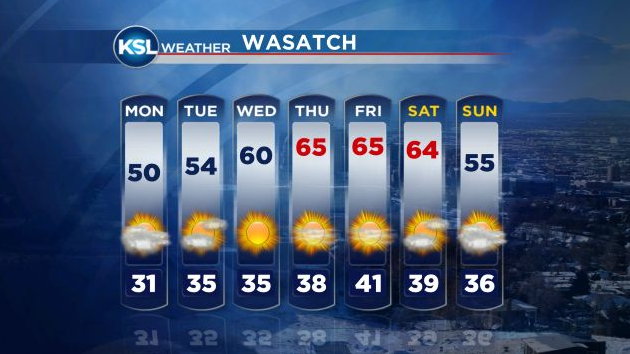 KSL Weather March 2013 50s60s