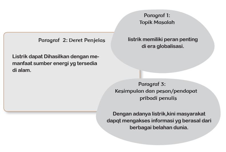 Kunci Jawaban Tema 4 Kelas 6 Halaman 25, 26 Buku Tematik Kurikulum 2013 Revisi