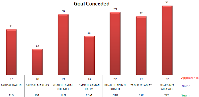 Goal Conceded