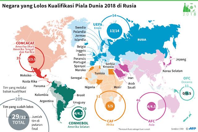 Daftar Negara yang Lolos ke Piala Dunia 2018 LENGKAP