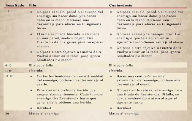 PostQuimeria: Lista de efectos de habilidades de combate