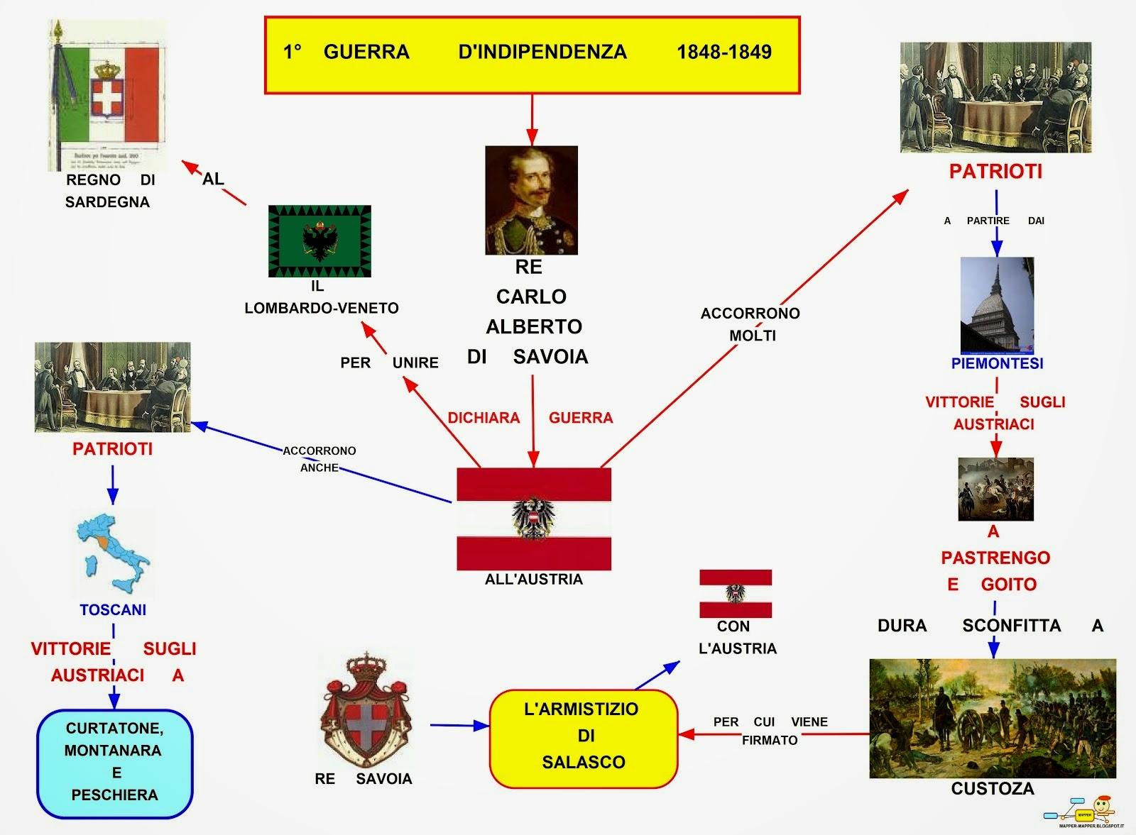 Mappa Concettuale 1 Guerra Dindipendenza Scuolissimacom